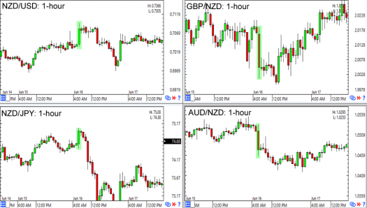 Major NZD pairs during the Q1 2016 GDP release (top to bottom)