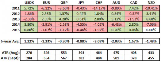Tendencies of USDX and Major Currencies in September