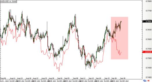 AUD/USD vs. Gold