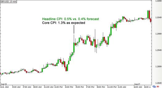 GBP/USD 15-min Forex Chart (Aug 16)
