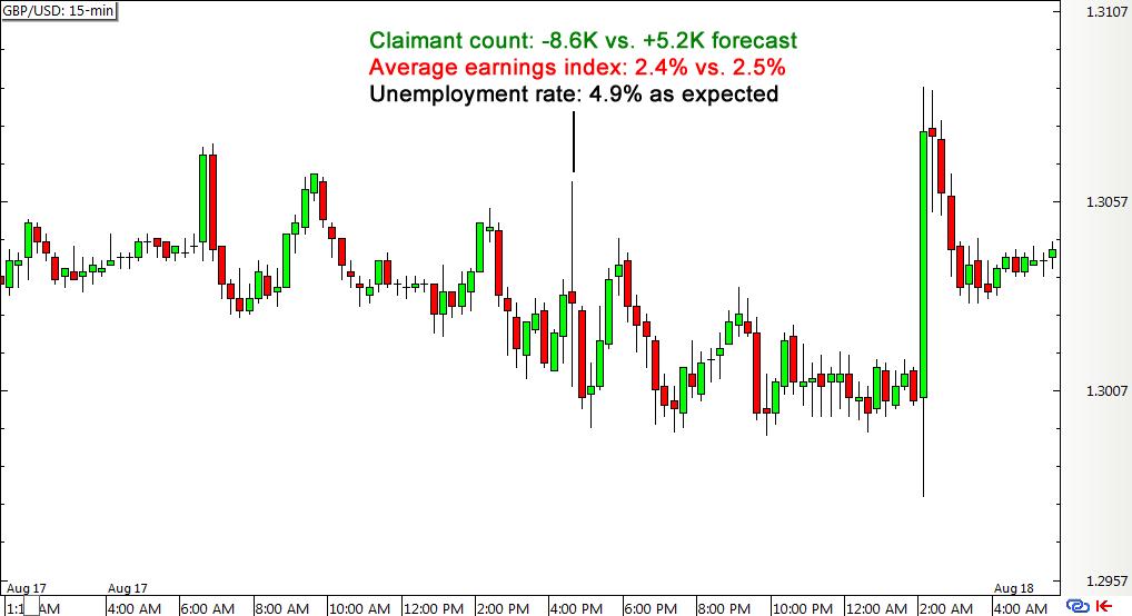 GBP/USD 15-min Forex Chart (Aug 17)