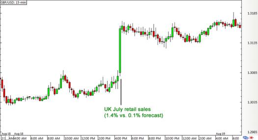 GBP/USD 15-min Forex Chart (Aug 18)