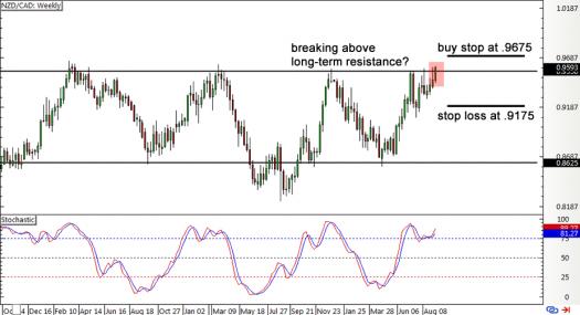 NZD/CAD Weekly Forex Chart
