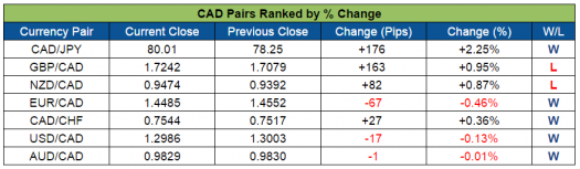 CAD Pairs Ranked (Aug. 29-Sept 2, 2016)