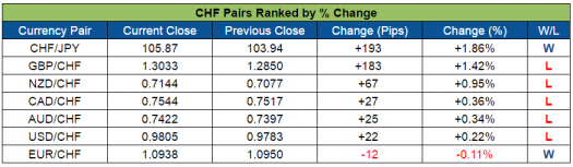 CHF Pairs Ranked (Aug. 29-Sept 2, 2016)