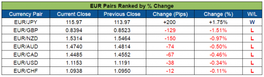EUR Pairs Ranked (Aug. 29-Sept 2, 2016)