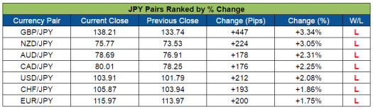 JPY Pairs Ranked (Aug. 29-Sept 2, 2016)
