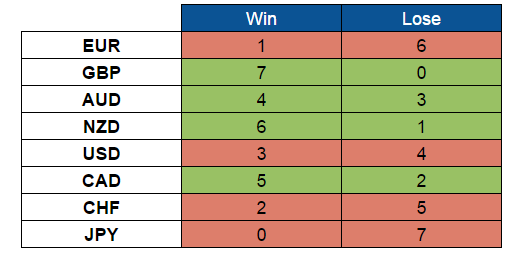Scores (Aug. 29-Sept 2, 2016)