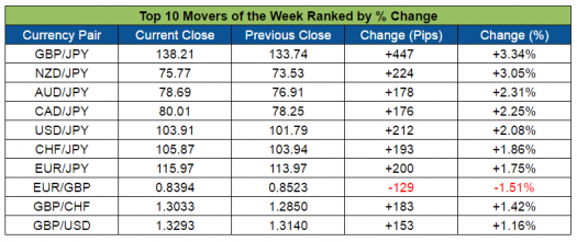 Top Forex Weekly Movers (Aug. 29-Sept 2, 2016)