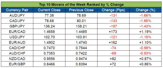 Top Forex Weekly Movers (Sept. 5-9, 2016)