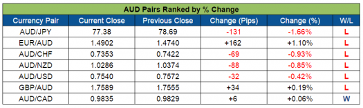 AUD Pairs Ranked (Sept. 5-9, 2016)