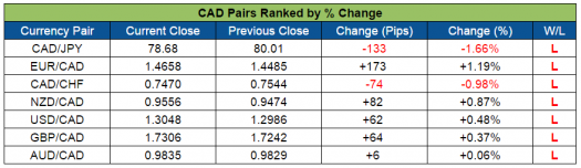 CAD Pairs Ranked (Sept. 5-9, 2016)