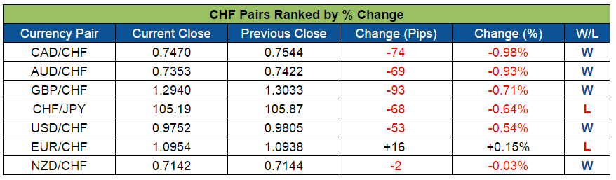 CHF Pairs Ranked (Sept. 5-9, 2016)