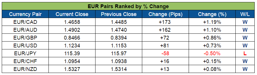 EUR Pairs Ranked (Sept. 5-9, 2016)