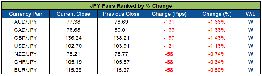 JPY Pairs Ranked (Sept. 5-9, 2016)
