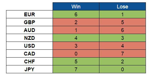 Scores (Sept. 5-9, 2016)