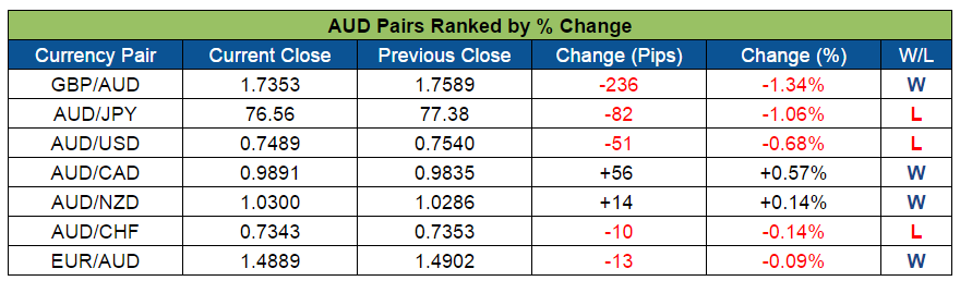AUD Pairs Ranked (Sept. 12-16, 2016)