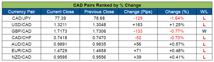 CAD Pairs Ranked (Sept. 12-16, 2016)
