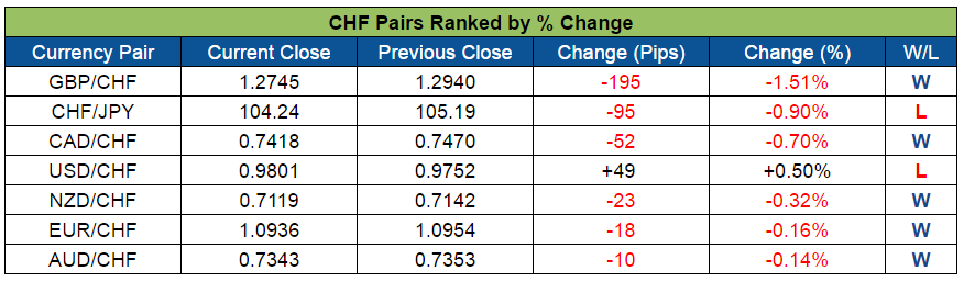 CHF Pairs Ranked (Sept. 12-16, 2016)