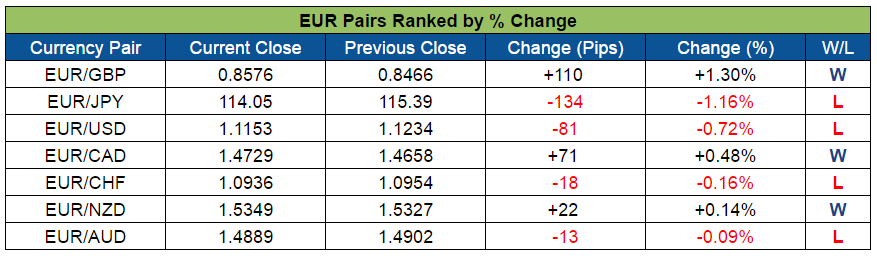 EUR Pairs Ranked (Sept. 12-16, 2016)