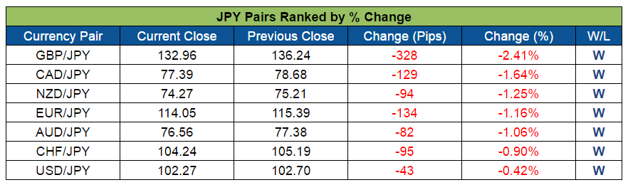 JPY Pairs Ranked (Sept. 12-16, 2016)