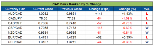CAD Pairs Ranked (Sept. 19-23, 2016)