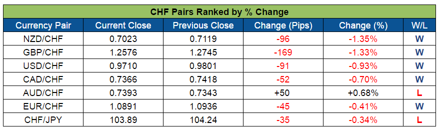 CHF Pairs Ranked (Sept. 19-23, 2016)