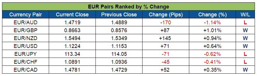 EUR Pairs Ranked (Sept. 19-23, 2016)