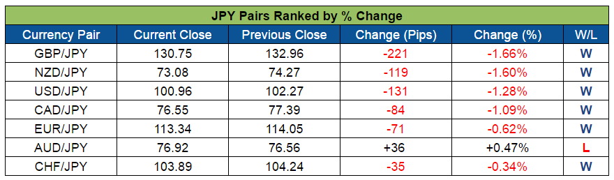 JPY Pairs Ranked (Sept. 19-23, 2016)