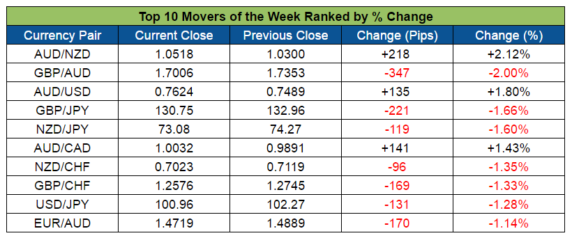 Top Forex Weekly Movers (Sept. 19-23, 2016)