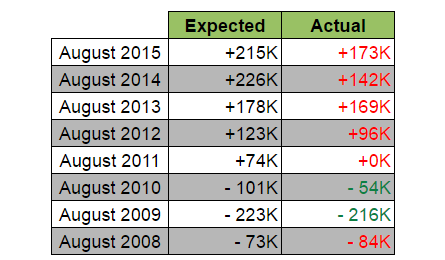 August NFP: Expected vs. Actual