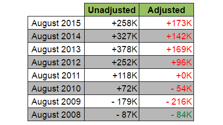 August NFP: Unadjusted vs. Adjusted