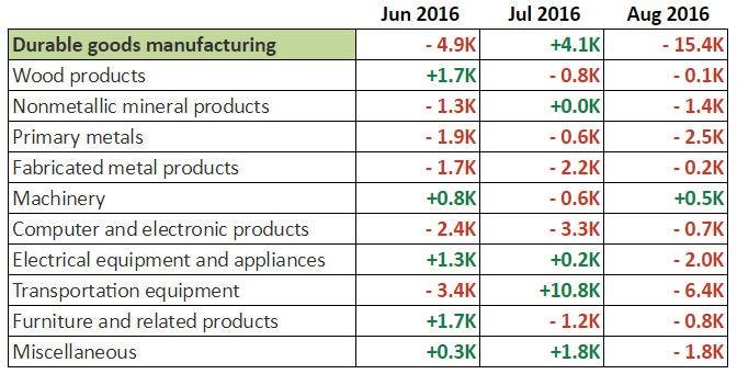 August NFP: Durable Goods Manufacturing