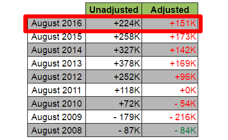 August NFP: Unadjusted vs. Adjusted