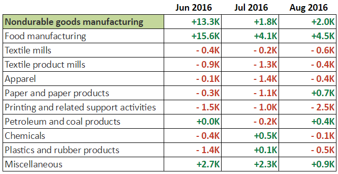 August NFP: Non-Durable Goods Manufacturing