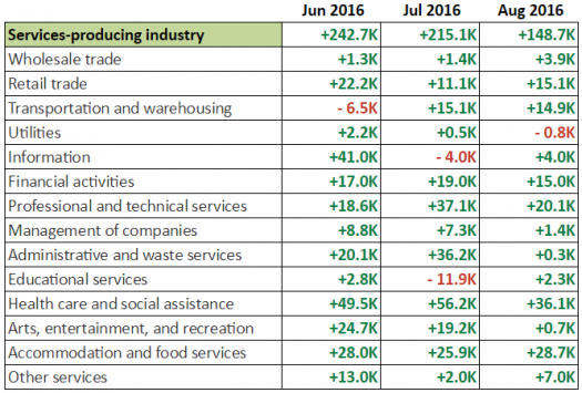August NFP: Services