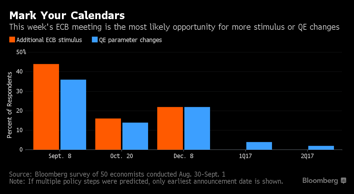 Bloomberg's ECB Expectations Survey