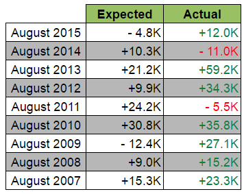 August Jobs Report: Expected vs. Actual