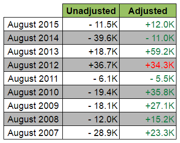 August Jobs Report: Unadjusted vs. Adjusted