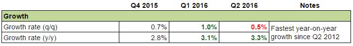 Australia's Economy: Growth
