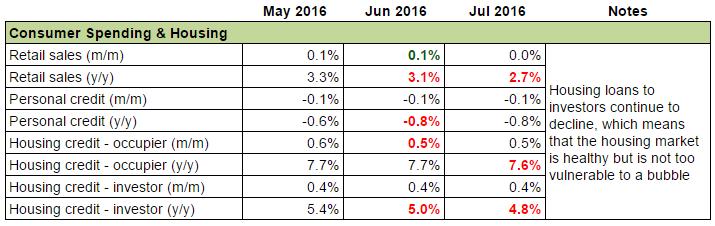 Australia's Economy: Consumer Sentiment & Housing