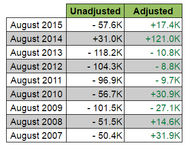Historical August Jobs: Unadjusted vs. Adjusted