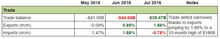 U.S. Economy: Trade