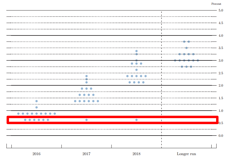 June FOMC Dot Plot