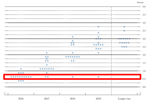 September FOMC Dot Plot