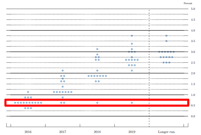 September FOMC Dot Plot