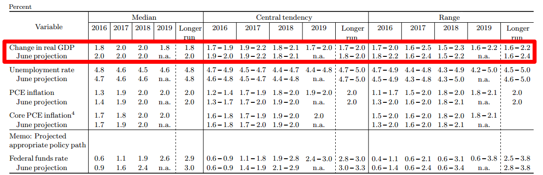 FOMC Projections: GDP Growth