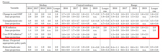 FOMC Projections: Inflation