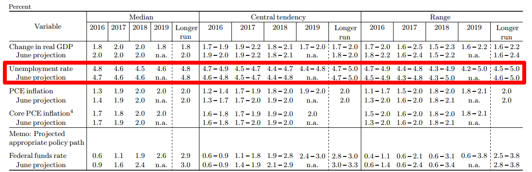 FOMC Projections: Jobless Rate