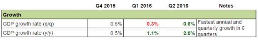 Swiss Economy: Growth